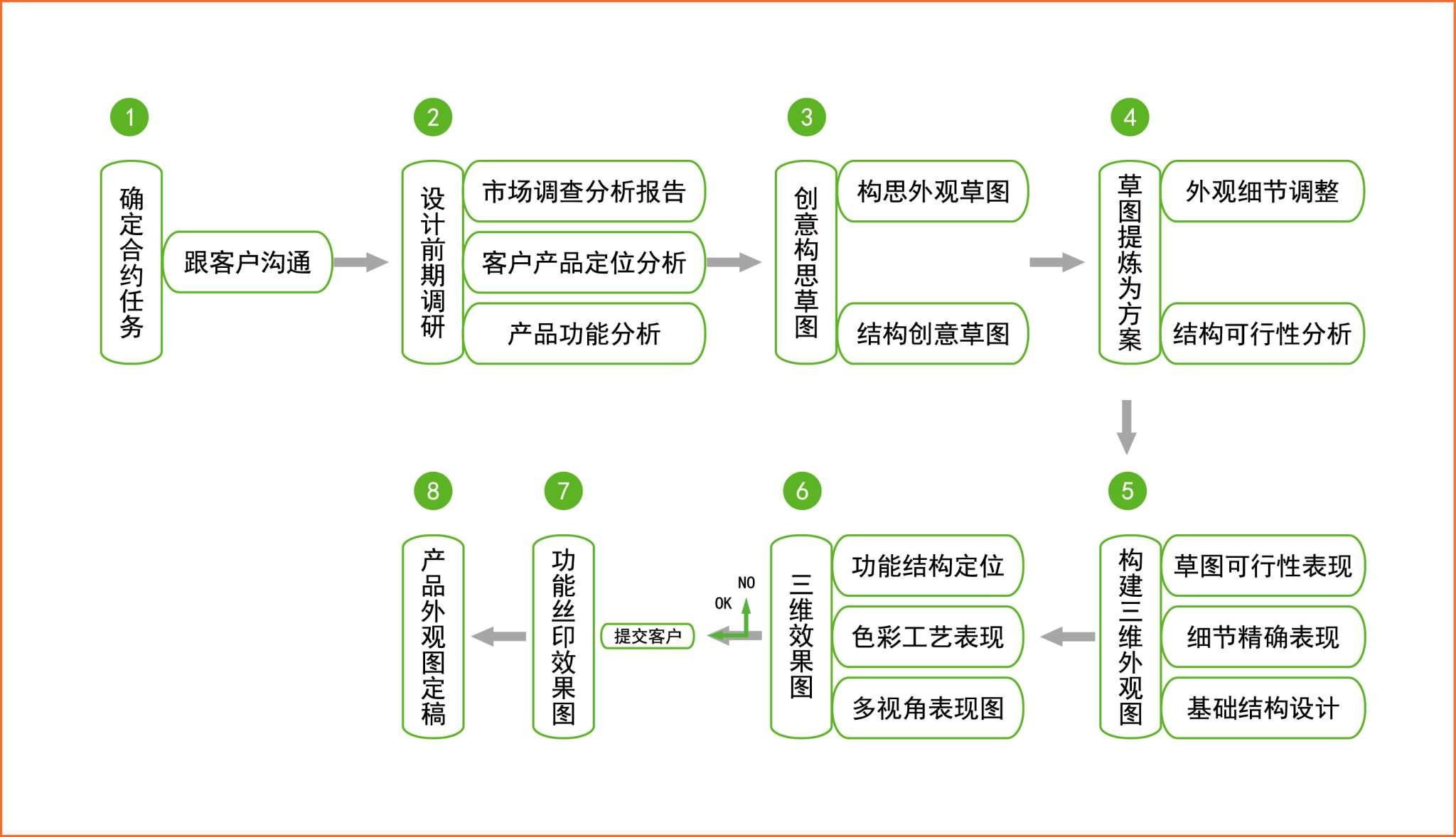 深圳沃尔扉工业设计策划有限公司